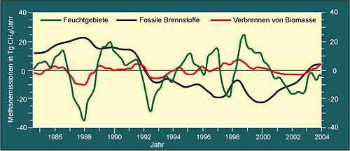 Abb. 5: Änderungen der Methanemissionen gegenüber dem Mittel der gesamten Periode aus verschiedenen Quellen