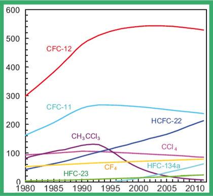 Veränderung der Konzentration von Fluorchlorkohlenwasserstoffen (FCKW), teilhalogenierten Fluorchlorkohlenwasserstoffen u.a. Substanzen in ppt (parts per trillion) 1980-2011
