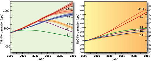 Methan- und Distickstoffkonzentrationen 2000-2100 nach verschiedenen IPCC-Szenarien
