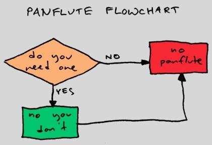 Panflöteninformatik