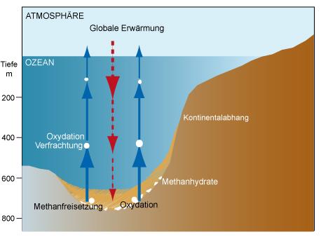 Abb. 7: Prozesse, die zur Methanfreisetzung aus Hydraten führen können.