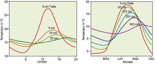 Tages- (links) und Jahresgang (rechts) der Temperatur in verschiedenen Bodentiefen