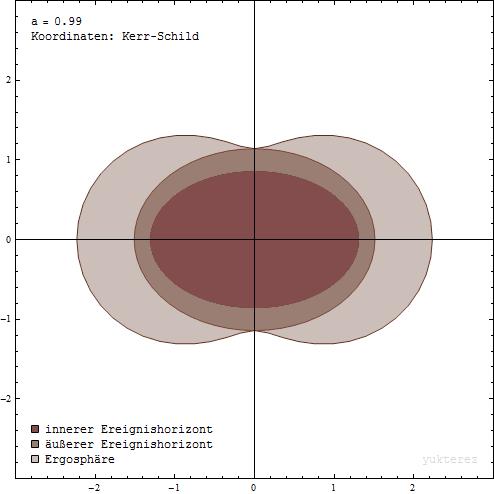 Ergosphäre und Ereignishorizonte eines rotierenden schwarzen Loches (der innere Ereignishorizont ist nur ein mathematischer Befund; der äußere Ereignishorizont ist der physikalisch vorkommende Ereignishorizont)[6]