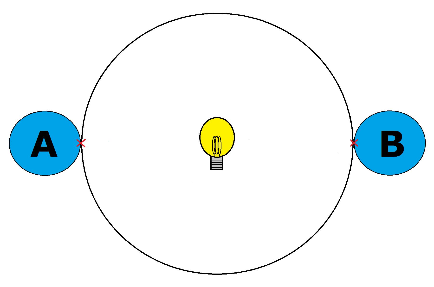 Relativität der Gleichzeitigkeit - WissensWert