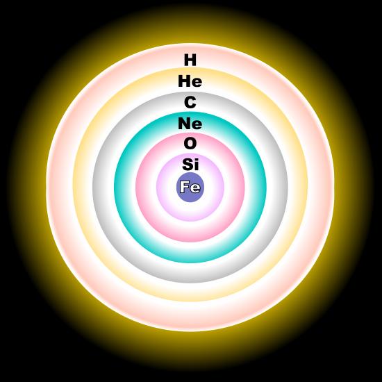 Die zwiebelförmigen Ebenen eines massiven, entwickelten Sterns kurz vor seinem Kernkollaps zeigen das Schalenbrennen (nicht maßstabsgetreu).