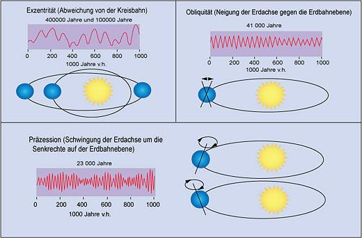 Skizze der wesentlichen Änderungen in Position und Umlaufbahn der Erde mit den jeweiligen Periodendauern