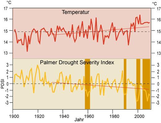 Veränderung der Jahresmitteltemperatur und des Palmer drought severity index in Syrien 1900-2008. Gestrichelte Linie: Mittel des Zeitraums; rote Gerade: Trend 1931-2008; braune Balken: mehrjährige (≥3 Jahre) Dürren.