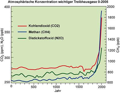 Die atmosphärische Konzentration wichtiger langlebiger Treibhausgase in den letzten 2000 Jahren.