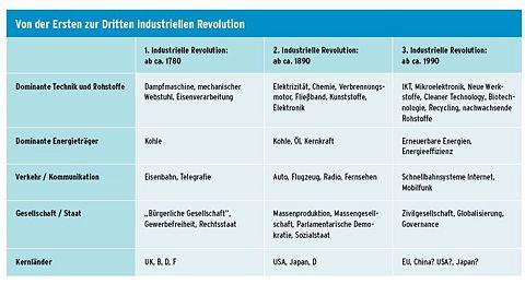 Das Industriezeitalter: Epochen der Primärenergieträger (von der Ersten zur Dritten Industriellen Revolution)[1] [2]