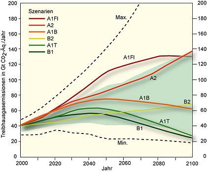 Szenarien der globalen Emissionen von Treibhausgasen (CO2, CH4, N2O, FCKW) in CO2-Äquivalenten pro Jahr