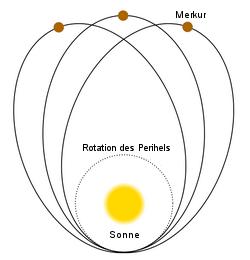 Drehung des Merkurperihels. Die Exzentrizität der Bahn und die Rate der Präzession sind stark übertrieben. Zwischen den einzelnen dargestellten Merkurbahnen (Aphel-Positionen markiert) liegen in Wirklichkeit etwa 58.000 Umläufe.