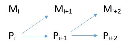 Epiphänomenalismus: Die M-Ereignisse sind für die P-Ereignisse explanatorisch irrelevant.