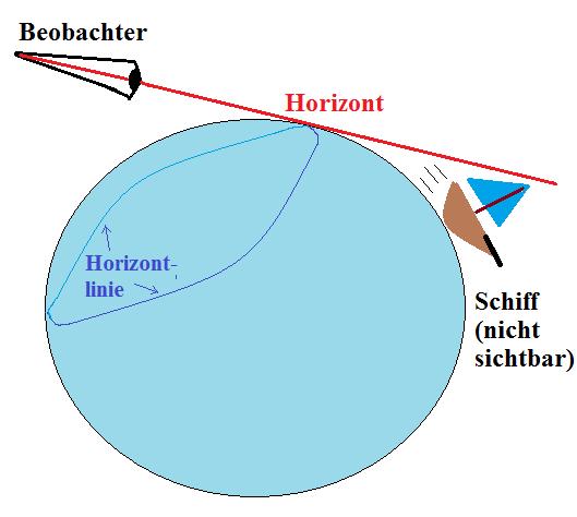 Erdkrümmung Berechnen : horizont wissenswert ~ Themetempest.com Abrechnung