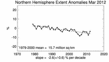 ...und der Trend für das Maximum bis März 2012