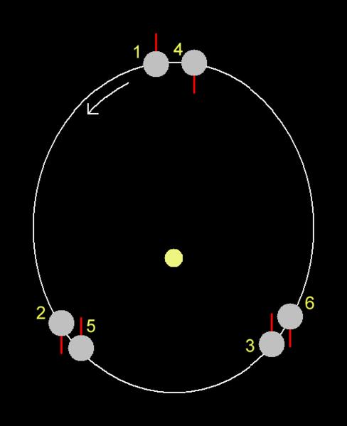 Schema der Resonanz von drei Rotationen zu zwei Umläufen Merkurs