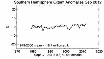 ...und der Trend der maximalen Ausdehnung bis September 2012