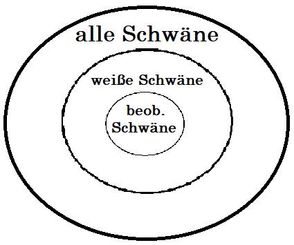 Induktive Schlüsse sind nicht zwingend: Wie in der Grafik dargestellt, könnte es sein, dass auch wenn alle beobachteten Schwäne weiß sind, die Konklusion trotzdem nicht zutrifft und einige Schwäne nicht-weiß sind.