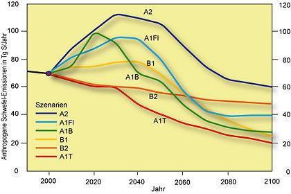 Globale Emissionen von Schwefel (S) 1990 bis 2100 in Tg S pro Jahr