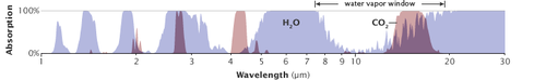 Absorption von Wärmestrahlung in Abhängigkeit von der Wellenlänge durch Wasserdampf (blau) und CO2 (rot). Angegeben in Prozent: 100 % bedeutet die vollständige Absorption der Wärmestrahlung, 0 % bedeutet keine Absorption der Wärmestrahlung.
