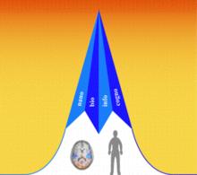 Visualisierung der verschiedenen Enhancementtechnologien. Grafik der US-amerikanischen National Science Foundation