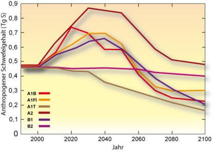Der mittlere jährliche atmosphärische Schwefelgehalt 1990-2100 nach sechs IPCC-Szenarien