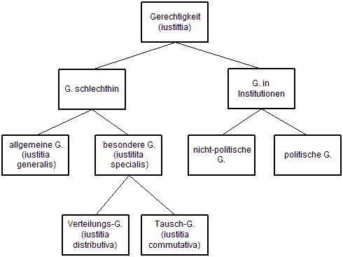 Struktur der Gerechtigkeit bei Aristoteles