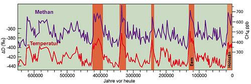 Abb. 1:Änderungen der atmosphärischen Methan-Konzentration in den letzten 640 000 Jahren sowie Schwankungen von Deuterium als Proxy (Stellvertreterdaten) für Temperatur im arktischen Eis.