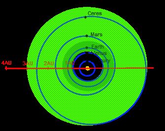 Zweidimensionales inneres Sonnensystem mit den planetaren Orbits überlagert mit der geschätzten minimalen (dunkelgrün) und maximalen (hellgrün) Ausdehnung der für das Sonnensystem vorhergesagten habitablen Zone.