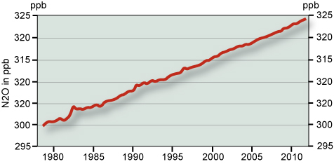 Globale Konzentration von Lachgas (N2O) in ppb