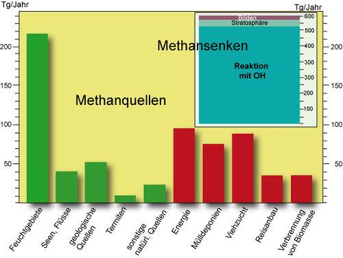 Abb. 3: Natürliche (grün) und anthropogene (rot) Methanquellen und Methansenken in Teragramm pro Jahr im Zeitraum 2000-2009