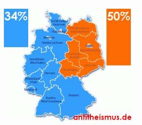Unterschiede in der Beurteilung der Frage nach einem möglichen Leben nach dem Tod. In den westlichen Bundesländern Deutschlands glauben dies 34% der Befragten nicht, in ostdeutschen Bundesländern 50% nicht. (Angabe und Bild: antitheismus.de)