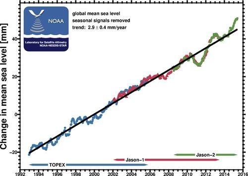 Abb. 2: Globaler Meeresspiegelanstieg von 1993 bis 2015 nach Satellitendaten. Der Trend beträgt 2,9 mm/Jahr. - Topex, Jason-1, Jason-2: Satellitenmessprogramme