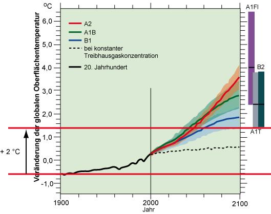 Abb. 1: Das 2-Grad-Ziel und die Temperaturveränderungen bis 2100 nach verschiedenen IPCC-Szenarien.