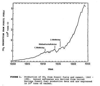 Entwicklung der globalen CO2-Emission im Zeitraum von 1860-1982 durch den Verbrauch von fossilen Brennstoffen[46][47]