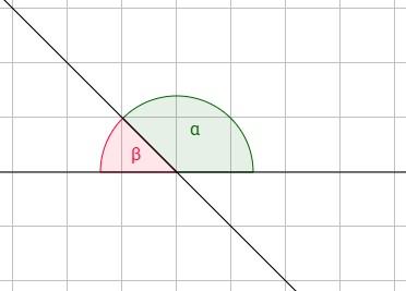 Winkel bei einem Schnittpunkt von Geraden bestimmen