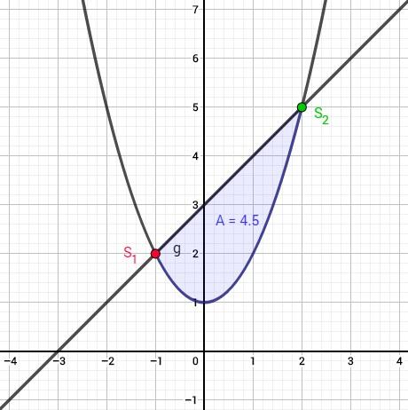 Grafik mit Veranschaulichung der berechneten Fläche zwischen zwei Funktionen.