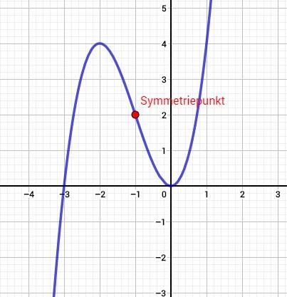 Grafische Darstellung einer punktsymmetrischen Funktion