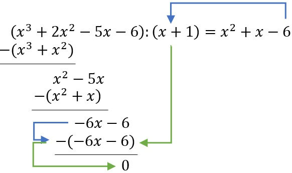 Die Lösung des Beispiels der Polynomdivision