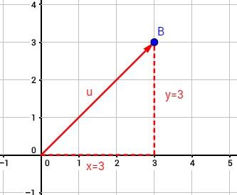 Illustration von einem Vektor im Koordinatensystem