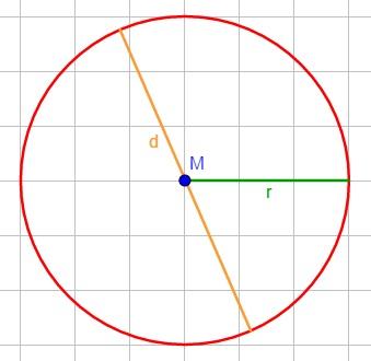 Kreis mit eingezeichnetem Umfang, Radius, Durchmesser und Mittelpunkt