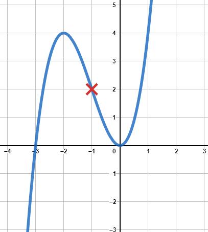 Bild der Funktion mit eingetragenem Wendepunkt