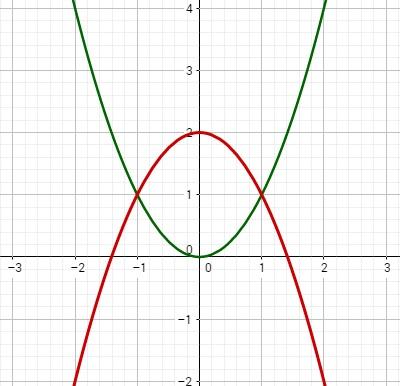 Grafik, welche beide Funktionen der Aufgabe zeigt.