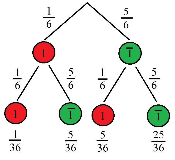 Beispielaufgabe eines Baumdiagramms