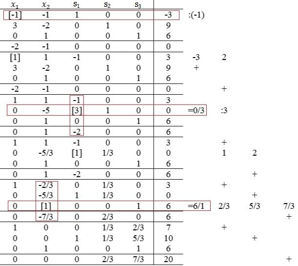 Simplex Algorithmus - Studimup.de