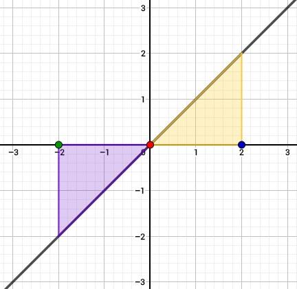 Grafik zur Veranschaulichung der berechneten Flächen unterhalb der Funktion.
