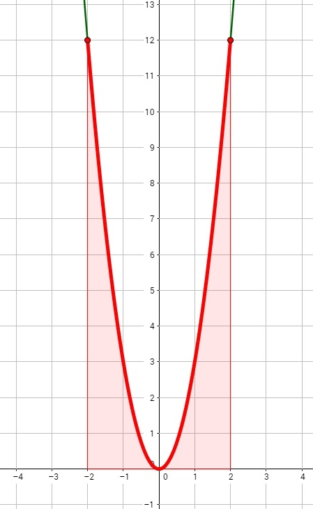 Grafik mit farblicher Markierung der Fläche unterhalb der Funktion, welche im Beispiel berechnet wurde.