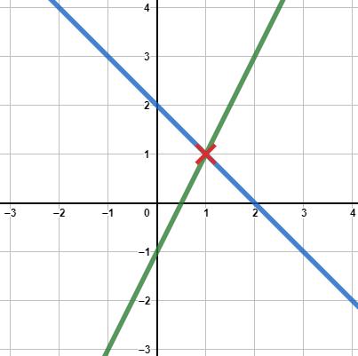 Schnittpunkt von zwei linearen Funktionen grafisch dargestellt mit Markierung des Schnittpunktes