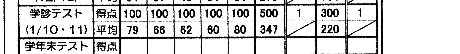 学診テスト500点満点達成