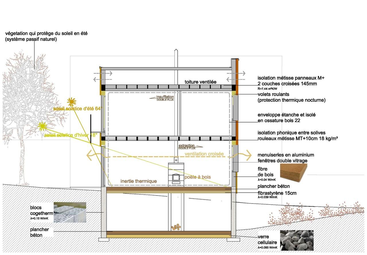 Maison bio sourc e niveau bbc meudon 92 latitude 48 for Appartements et maison meudon