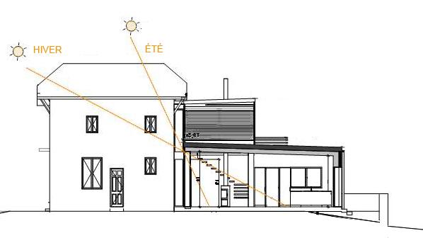 Coupe solaire sur l'extension